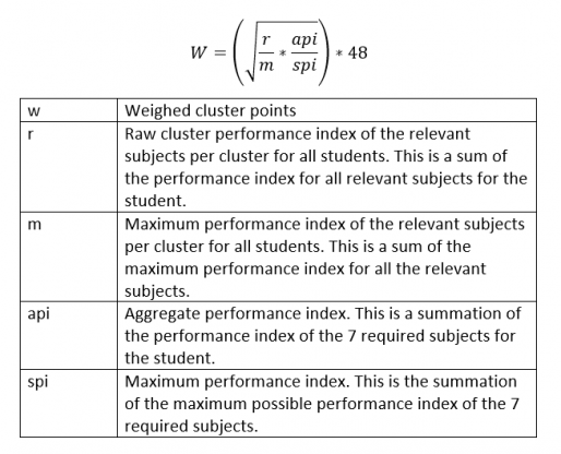 KUCCPS Cluster Point Calculation Formula